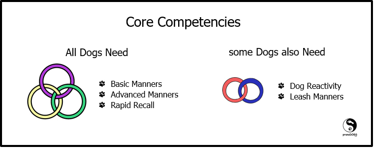 Dog Core Competencies
